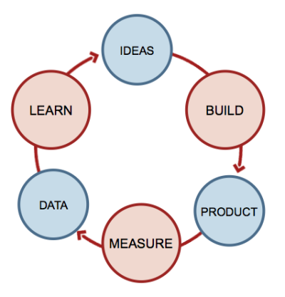 leanstartup_cycle